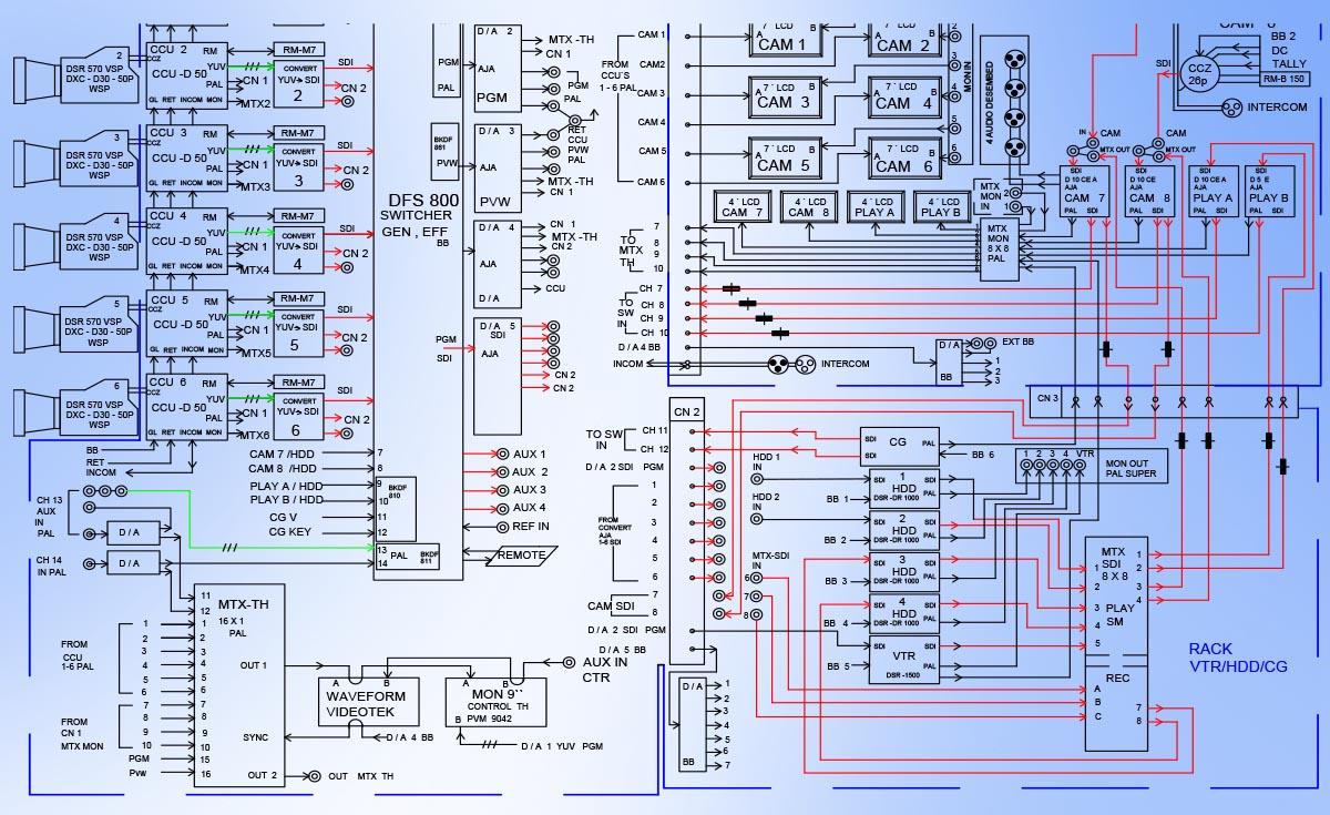 Proiectare Sisteme Conferinta, Sali de Spectacol integrare echipamente